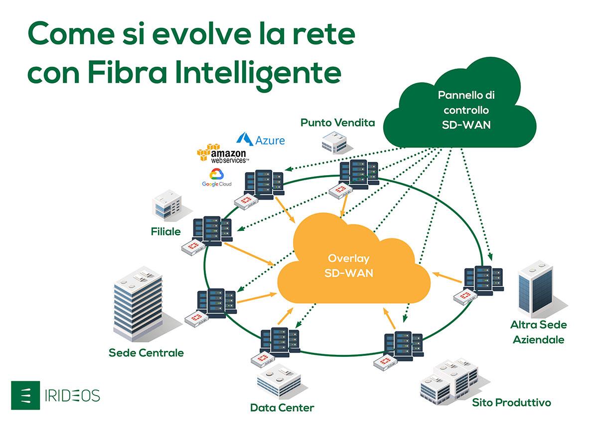 LineaEDP – SD-WAN: la rete diventa intelligente